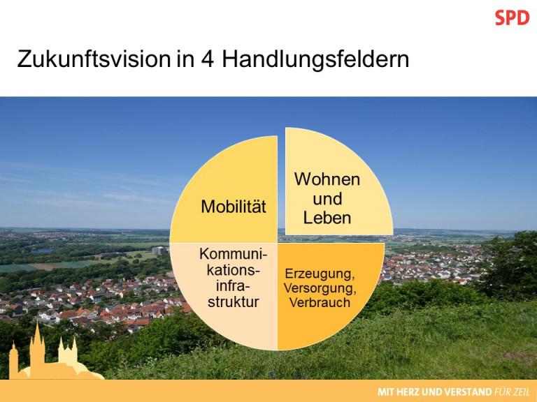 Vision_Handlungsfelder